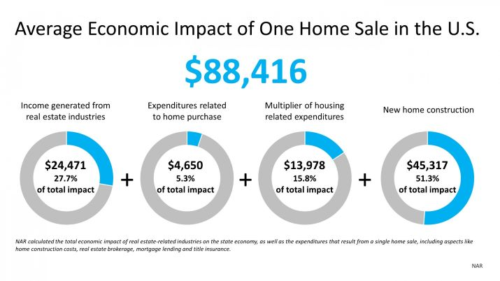 why the housing market is a powerful economic driver element home life colorado springs real estate impact