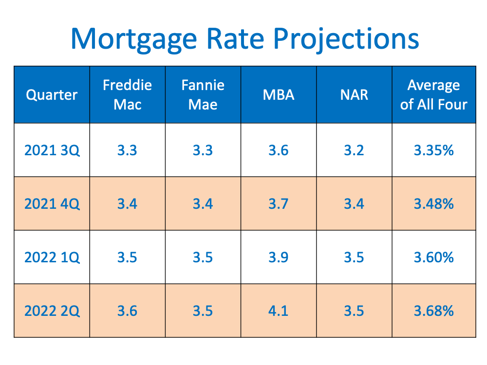 element home life mortgage rate projections